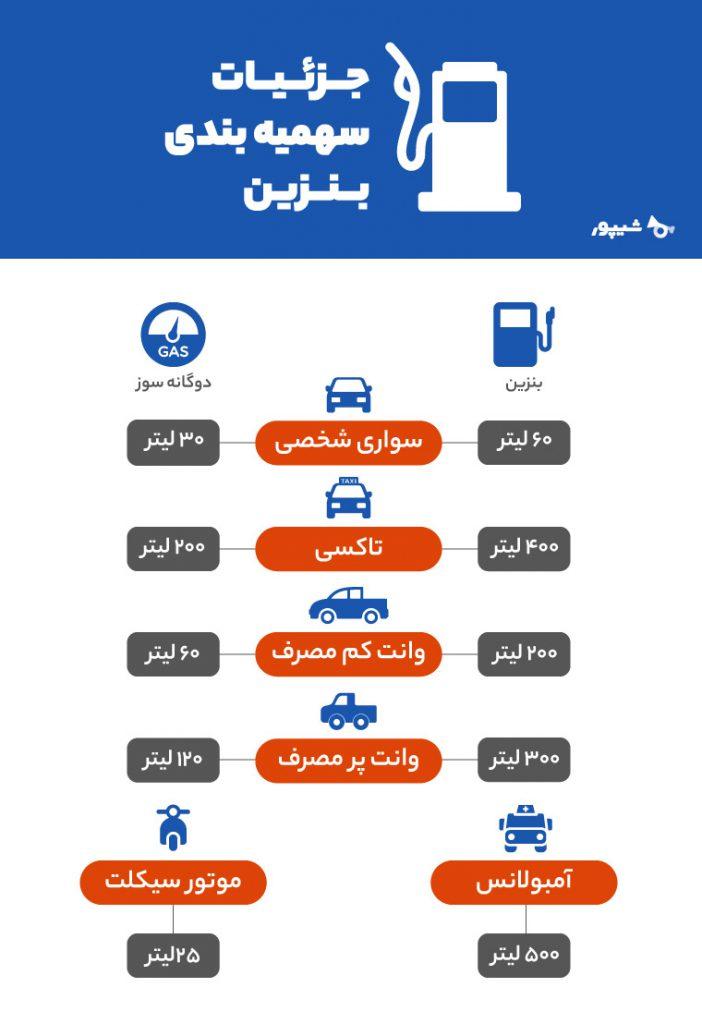 جزئیات سهمیه بندی بنزین  کم مصرفترین خودرو در ایران کدام است؟